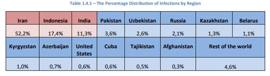 Stuxnet Statistics